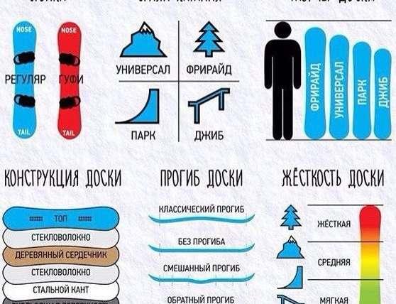 Выбирая сноуборд